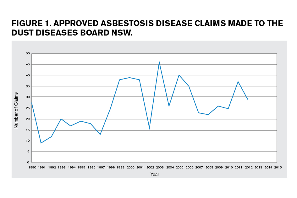 Approved asbestosis disease claims made to Dust Dieases Board NSW