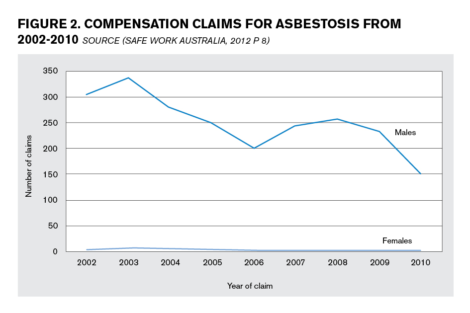 Compensation claims for asbestosis from 2002-10