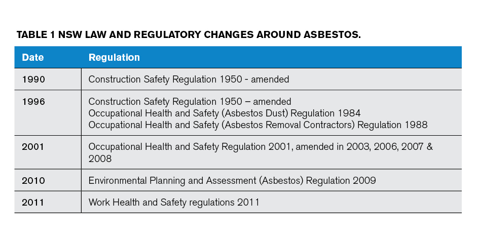 NSW law and regulatory changes around asbestos