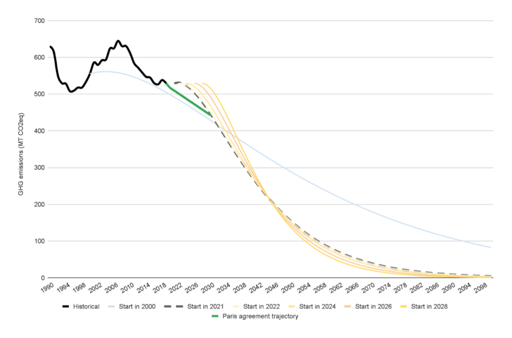 Veolia's reveals decarbonisation model for Australia to prevent climate change